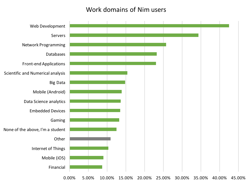 Work domains