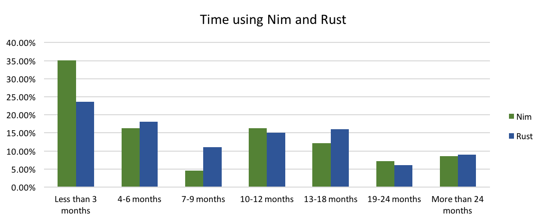 Time using Nim and Rust
