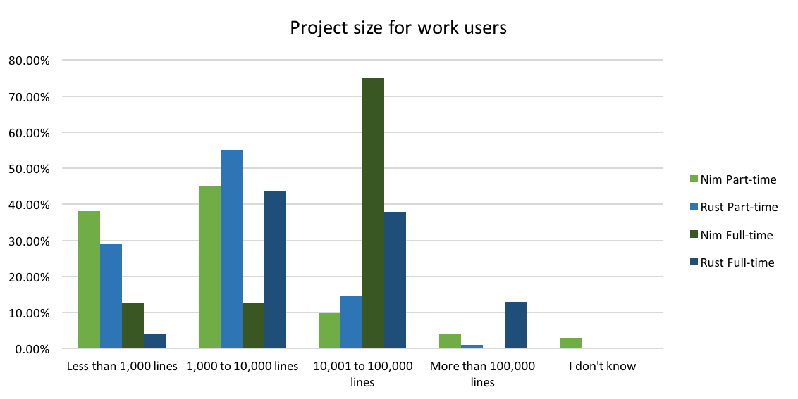 Nim project size for work users (Nim vs. Rust)
