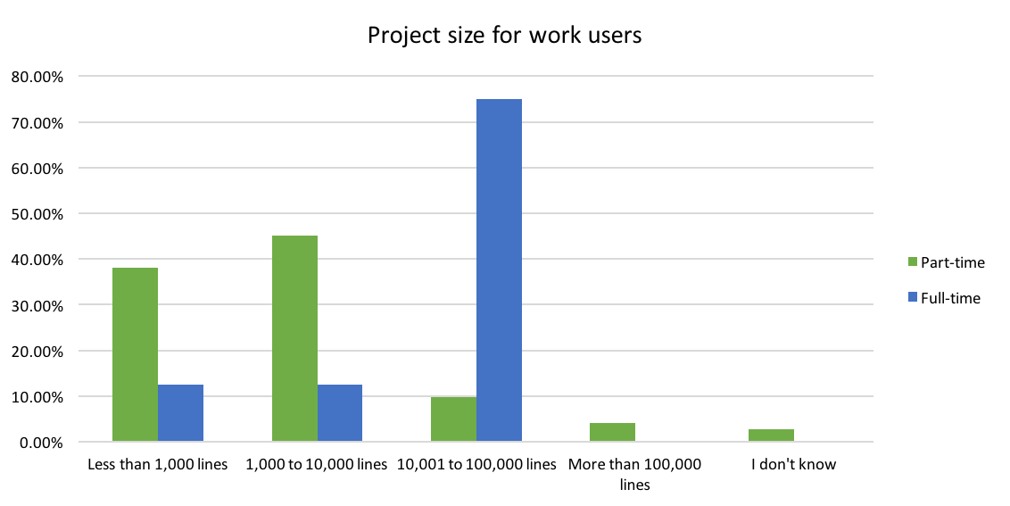 Nim project size for work users