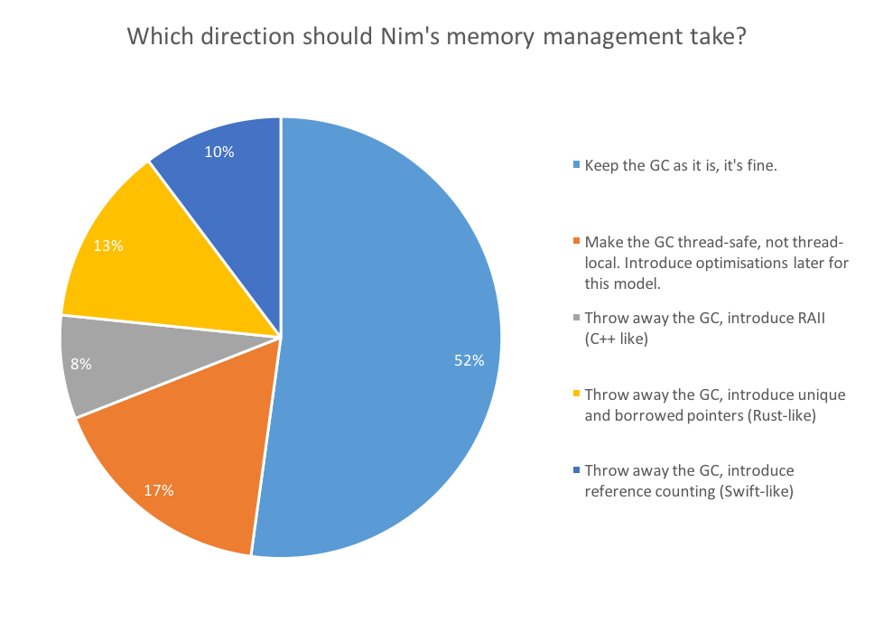 Nim Community Survey 2017 Results - Nim Blog