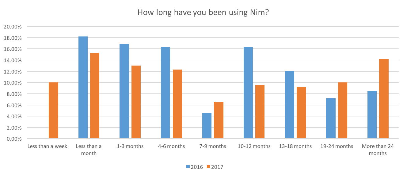 How long have you been using Nim?