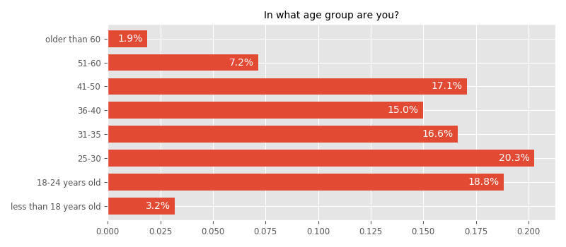 In what age group are you?