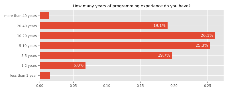 How many years of programming experience do you have?