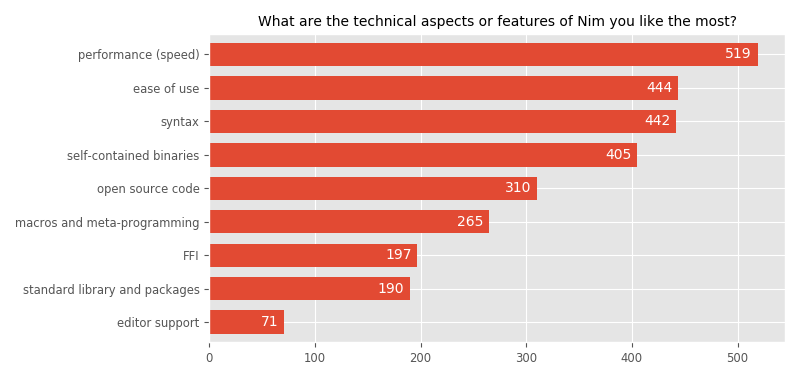 What are the technical aspects or features of Nim you like the most?