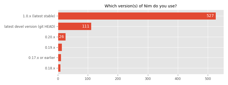 Which version(s) of Nim do you use?