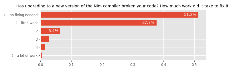 Has upgrading to a new version of the Nim compiler broken your code? How much work did it take to fix it?
