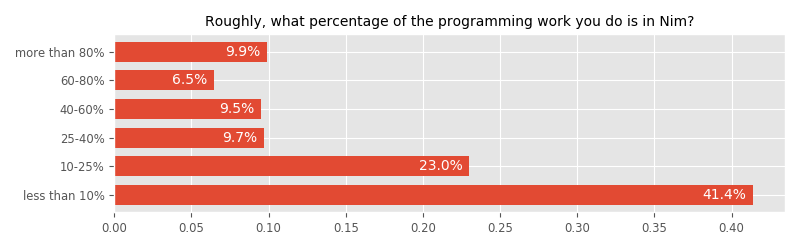 Roughly, what percentage of the programming work you do is in Nim?