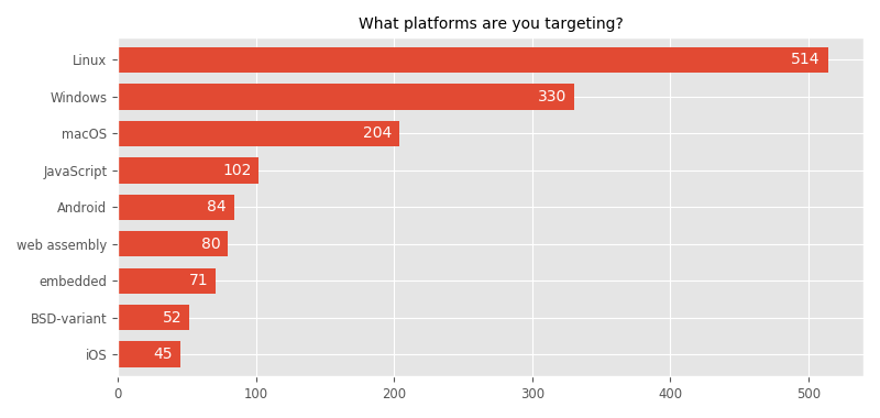 What platforms are you targeting?