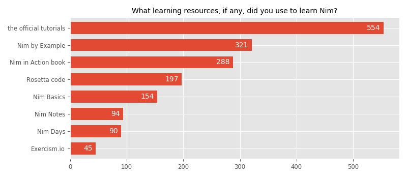 What learning resources, if any, did you use to learn Nim?