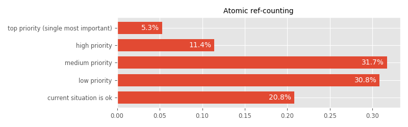 What should be our priorities in improving Nim, that would bring the largest quality-of-life improvements? [atomic ref-counting]