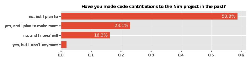 您过去是否曾为Nim项目贡献代码?