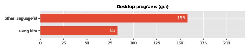 您正在使用Nim开发哪些类型的软件?